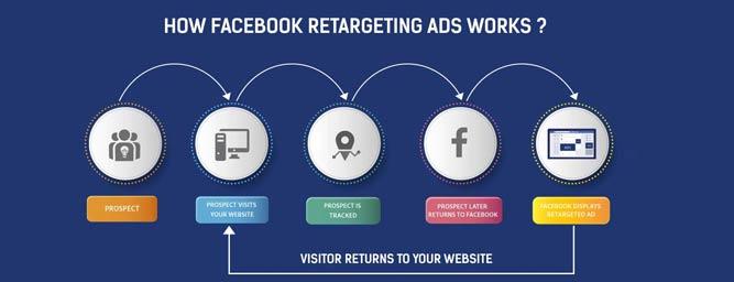 Facebook-Retargeting_2